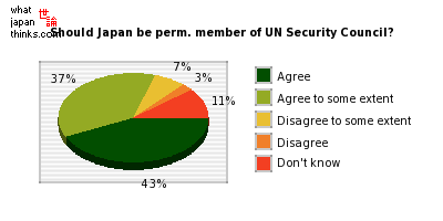 Should Japan be a standing member of the UN Security Council? graph of japanese statistics