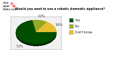 Would you want to use a robotic domestic appliance? graph of japanese statistics