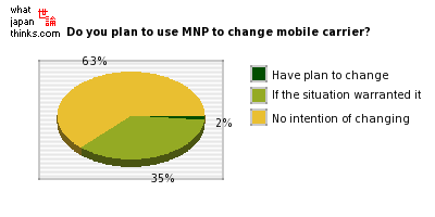 Do you plan to use Mobile Number Portability to change mobile phone carrier? graph of japanese statistics