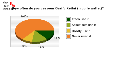 How often do you use your Osaifu Keitai (mobile wallet)? graph of japanese opinion