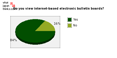Do you view internet-based electronic bulletin boards? graph of japanese opinion