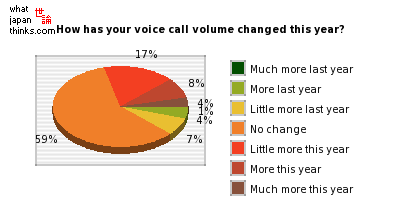 How has your voice call volume changed this year? graph of japanese statistics