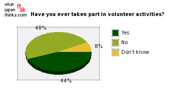 Have you ever taken part in volunteer activities? graph of japanese opinion
