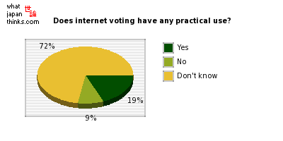 Do you think that answers from internet voting have any practical use? graph of japanese statistics