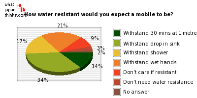 How water resistant would you expect a mobile to be? graph of japanese opinion