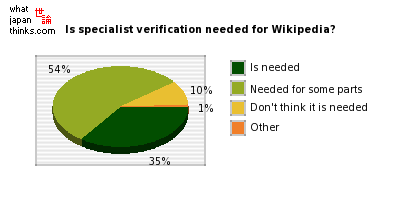 Do you think the articles in Wikipedia need specialist verification? graph of japanese statistics