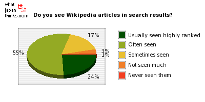 Do you see Wikipedia articles in the search results? graph of japanese statistics