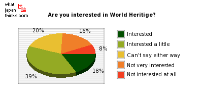 World Heritage site visits and opinions in Japan | 世論 What Japan ...