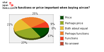 Is functions or price important when buying aircon? graph of japanese statistics