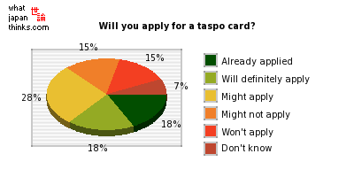 Will you apply for a taspo card? graph of japanese statistics