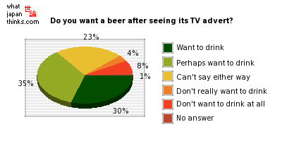 Do you want a beer after seeing its advert? graph of japanese statistics
