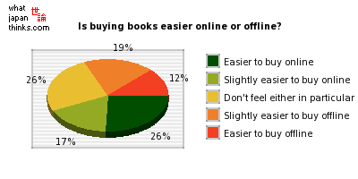 Which is easier to purchase books from, online or offline stores? graph of japanese statistics