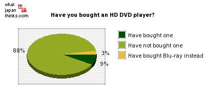Have you bought an HD DVD player? graph of japanese statistics