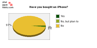 Have you bought an iPhone? graph of japanese statistics