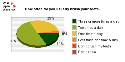How often do you usually brush your teeth? graph of japanese statistics