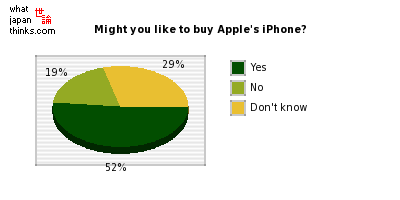 If Apple's iPhone went on sale in Japan, might you like to buy it? graph of japanese statistics