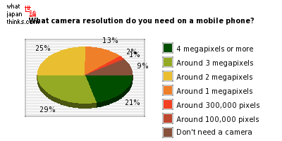 About what resolution of camera do you need on a mobile phone? graph of japanese statistics