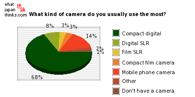 What kind of camera do you usually use the most? graph of japanese statistics