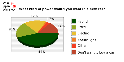What kind of power would you want in a new car? graph of japanese statistics