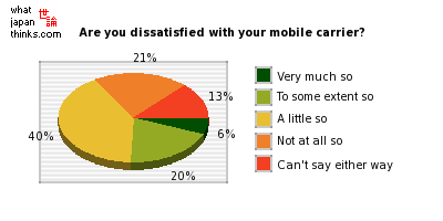 Are you dissatisfied with your current mobile phone service provider? graph of japanese statistics