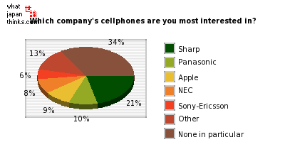 Which company's mobile phone are you most interested in? graph of japanese statistics