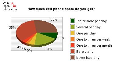 How much cell phone spam do you get? graph of japanese statistics
