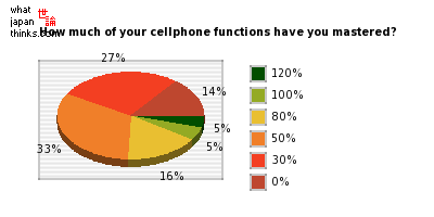How much of your cellphone functions have you mastered? graph of japanese statistics