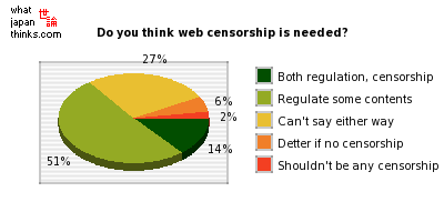 Do you think web censorship is needed? graph of japanese statistics