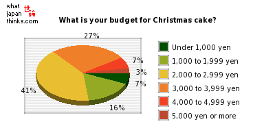 What is your budget for Christmas cake? graph of japanese statistics