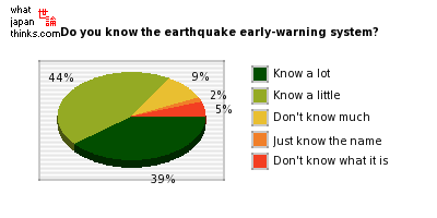 How much do you know of the earthquake early-warning system? graph of japanese statistics