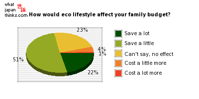 How will an ecological lifestyle affect your family budget? graph of japanese statistics