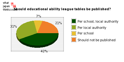 Should educational ability league tables be published? graph of japanese statistics