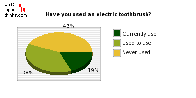 Have you used an electric toothbrush? graph of japanese statistics