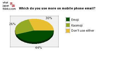 Which do you use more on mobile phone email, emoji or kaomoji? graph of japanese statistics