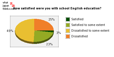 How satisfied were you with school English education? graph of japanese statistics