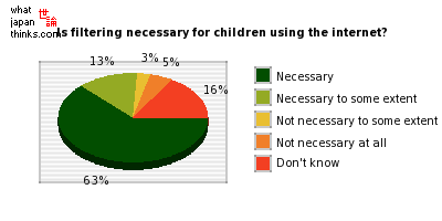 Is filtering necessary for children using the internet? graph of japanese statistics