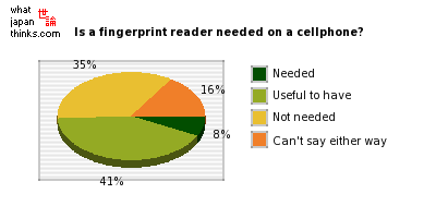 Is a fingerprint reader needed on a cellphone? graph of japanese statistics