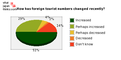 How has the number of foreign tourists changed recently? graph of japanese statistics