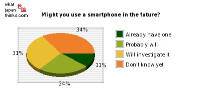 Might you use a smartphone in the future? graph of japanese statistics