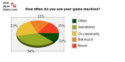 How often do you use your game machine? graph of japanese statistics