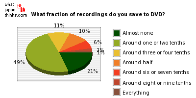 What fraction of your recorded programs do you save to DVD? graph of japanese statistics
