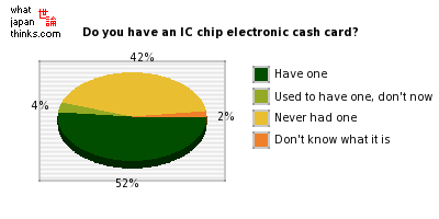 Do you have a contactless IC chip-based electronic cash card? graph of japanese statistics