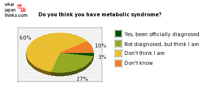 Do you think you have metabolic syndrome? graph of japanese statistics