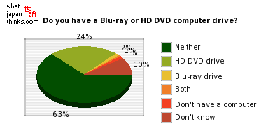 Do you have a Blu-ray or HD DVD computer drive? graph of japanese statistics