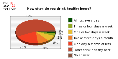 How often do you drink healthy beers? graph of japanese statistics