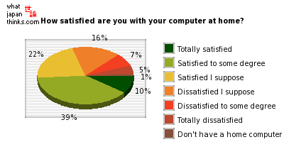 How satisfied are you with your computer at home? graph of japanese statistics
