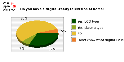 Do you have a digital-ready television at home? graph of japanese statistics