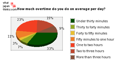 How much overtime do you do on average per day? graph of japanese statistics