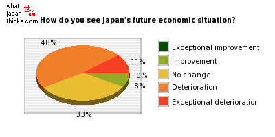 How do you see Japan's future economic situation? graph of japanese statistics