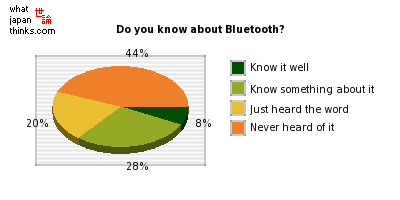 Do you know about Bluetooth? graph of japanese statistics